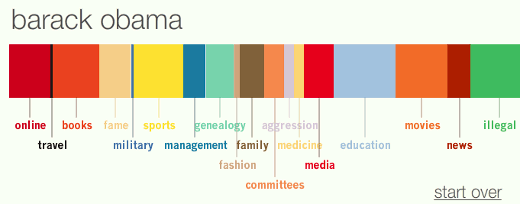 Barack-Obama-Data-Visualization