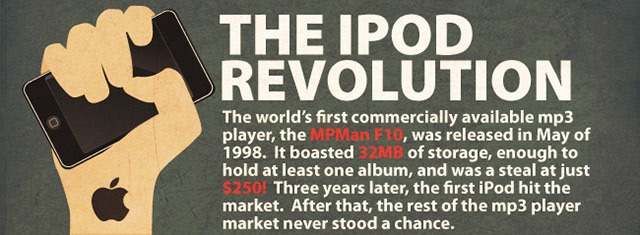 Infographic: The iPod Revolution