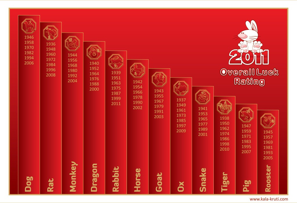 2011 Chinese Zodiac Luck Chart