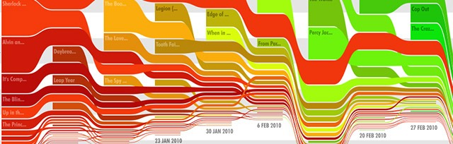 2010 us movie box office interactive chart